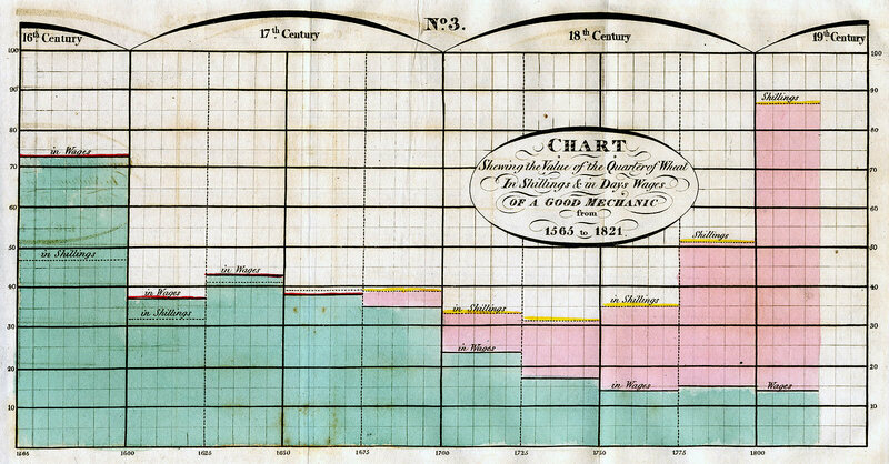An 1821 Playfair bar chart, which compares the price of wheat to a mechanic's average daily wages, shows salary inflation keeping up with market prices.