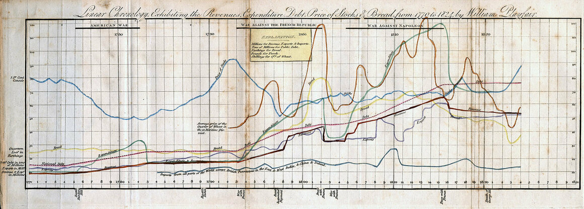 The Scottish Scoundrel Who Changed How We See Data - Atlas