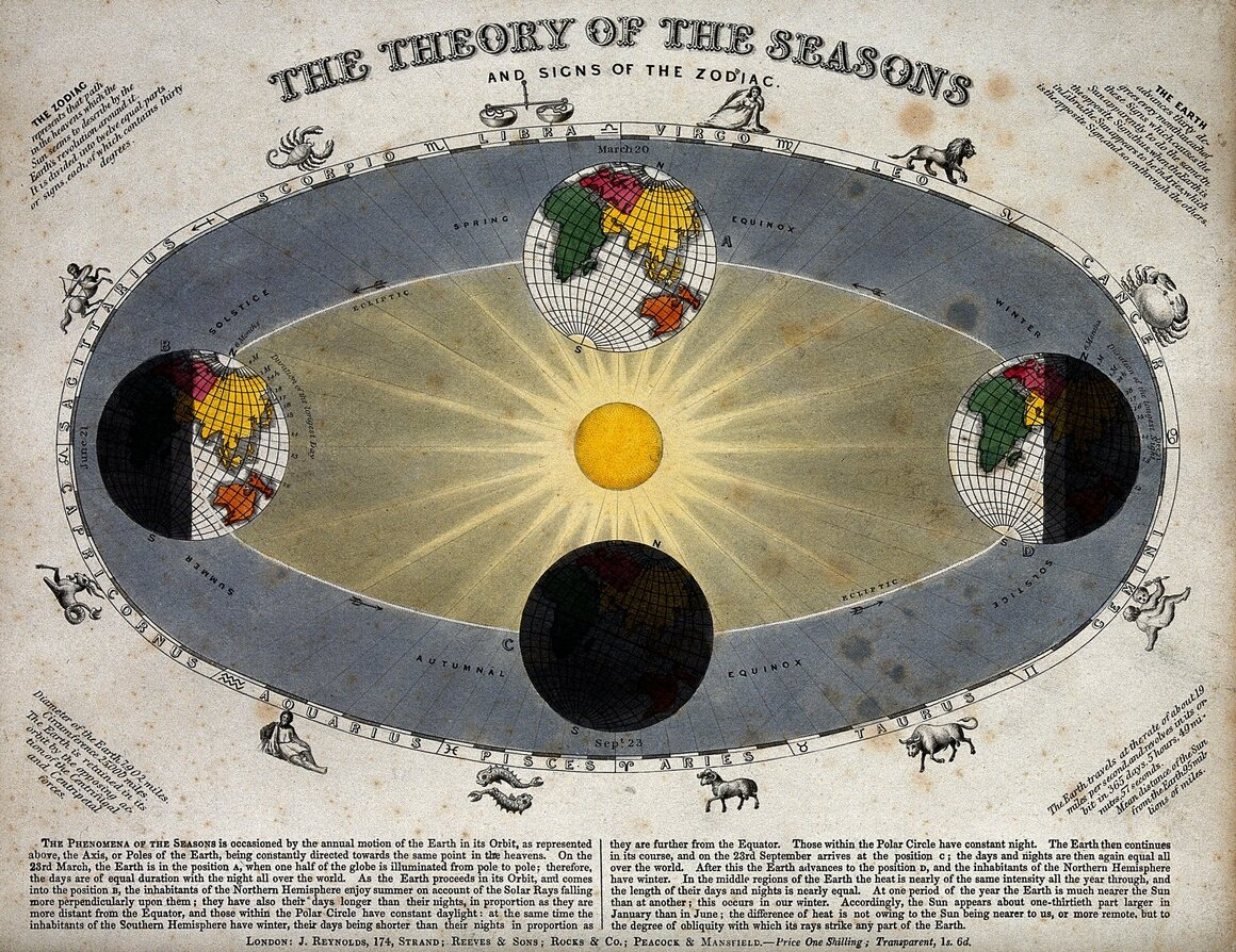 <em>The Theory of the Seasons.</em> Published in 1851.