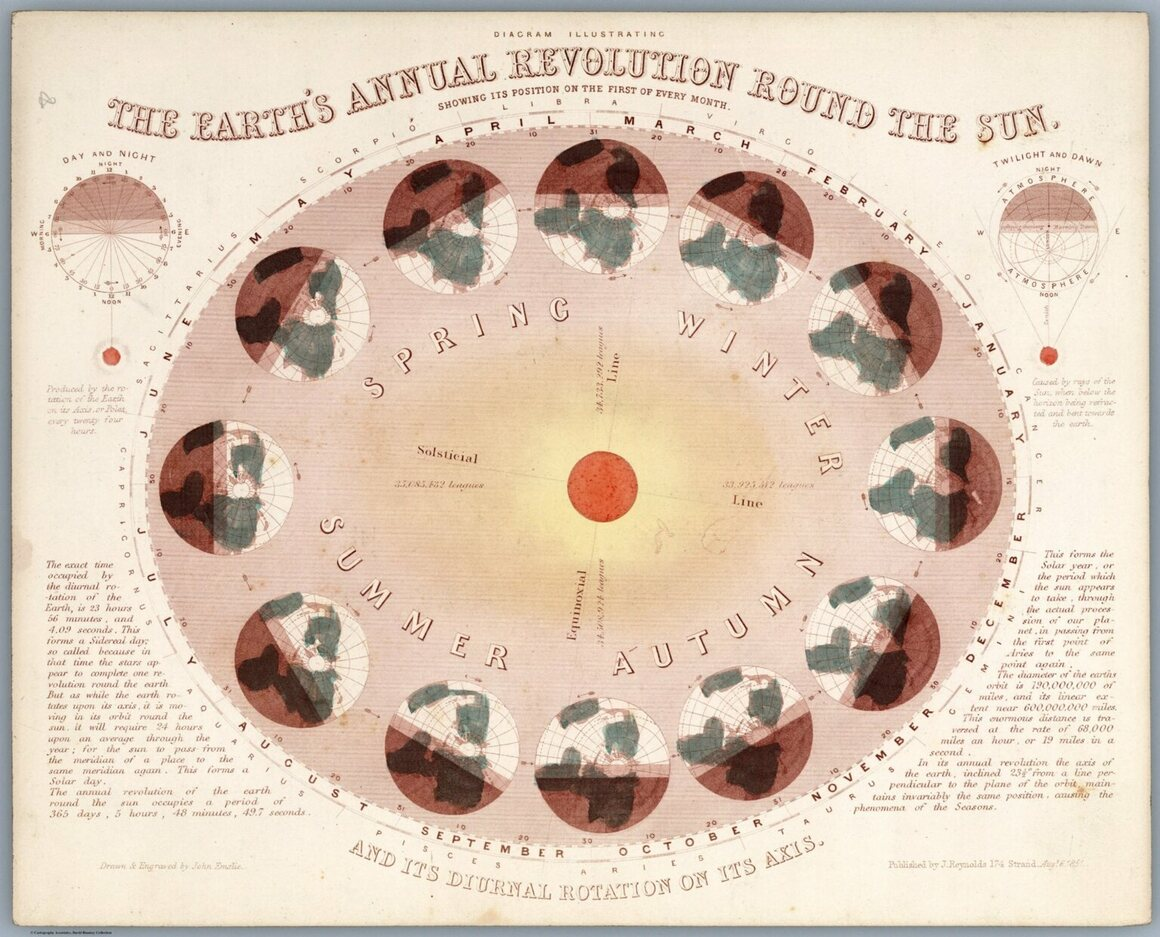 Diagram illustrating the earth's annual revolution around the sun.