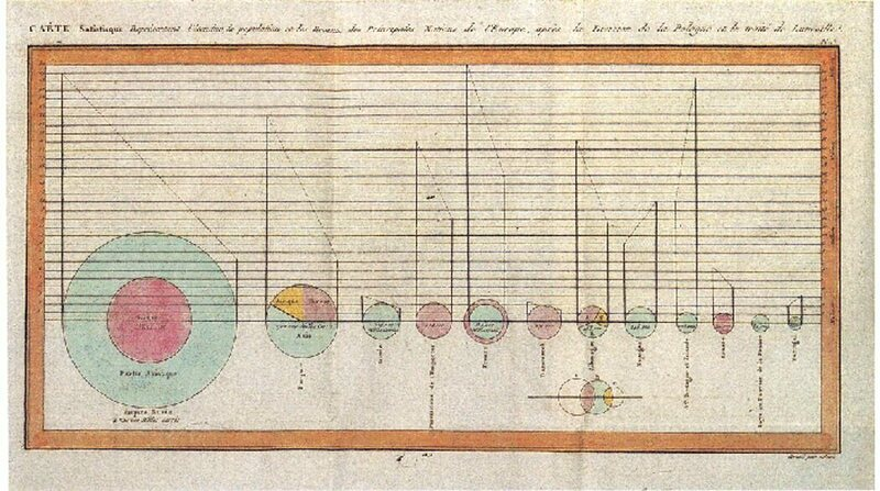 The first pie chart, drawn among other circular charts by Playfair in 1801, and illustrating the Turkish Empire's land holdings. A closeup of the pie is available here.