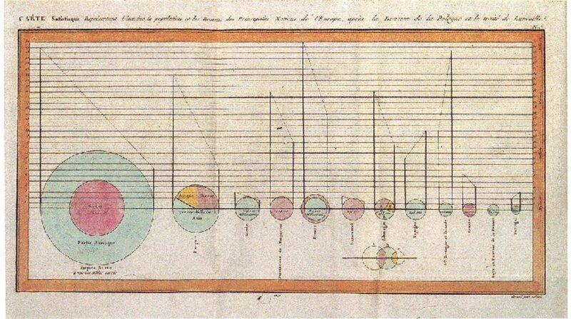 1801年由普莱费尔绘制的第一个饼图,与其他圆形图一起,展示了土耳其帝国的土地所有权。这里有一个派的特写。