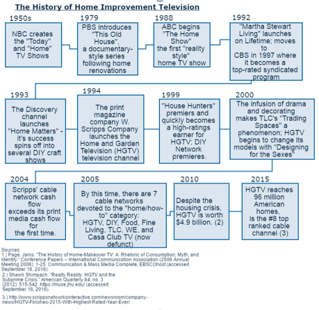Charting The History Of Home Improvement TV Photo Courtesy Kate Riley