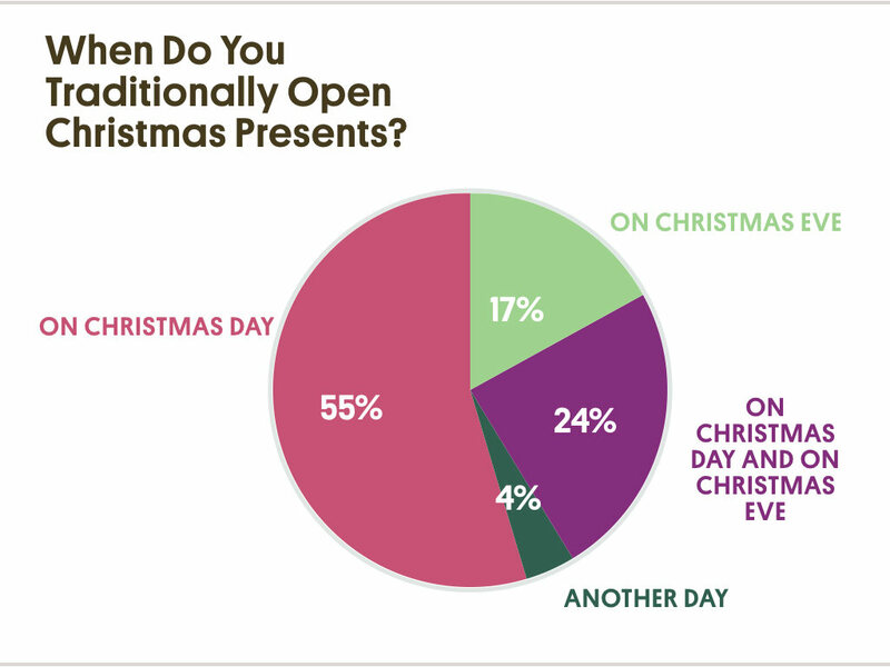 over half of the respondents said they open their gifts on christmas day the rest said they either spread the presents between both days or open their - When Do You Open Christmas Presents