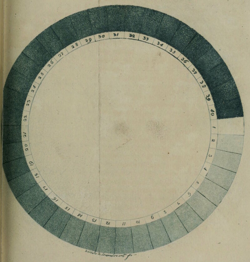 A version of Saussure's cyanometer, published in 1790