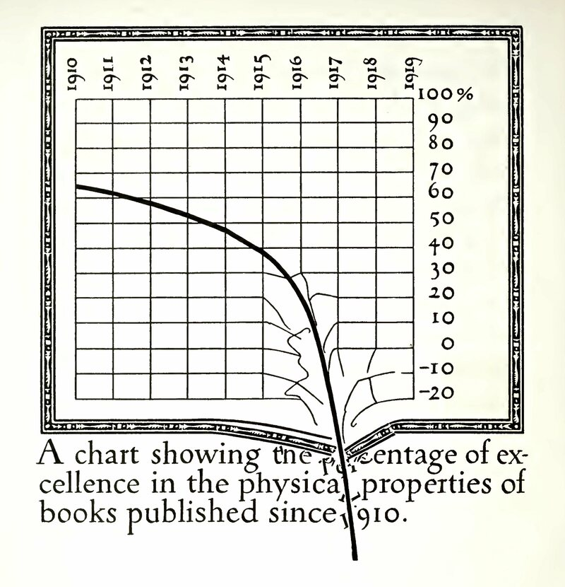 "This satirical graph, from Dwiggins's ""Extracts from An Investigation into the Physical Properties of Books,"" illustrates his design style and his penchant for humor-inflected criticism."
