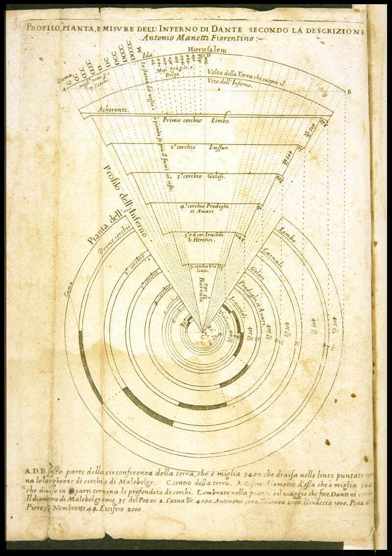 <em>Profilo, Piante e Misure dell'Inferno di Dante</em> (<em>Section, Plan and Dimensions of Dante's Inferno</em>), by Antonio Manetti, c. 1529.