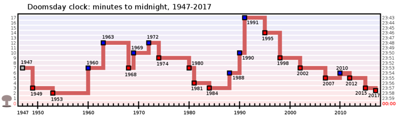 A graph demonstrating the movements of the Doomsday Clock.
