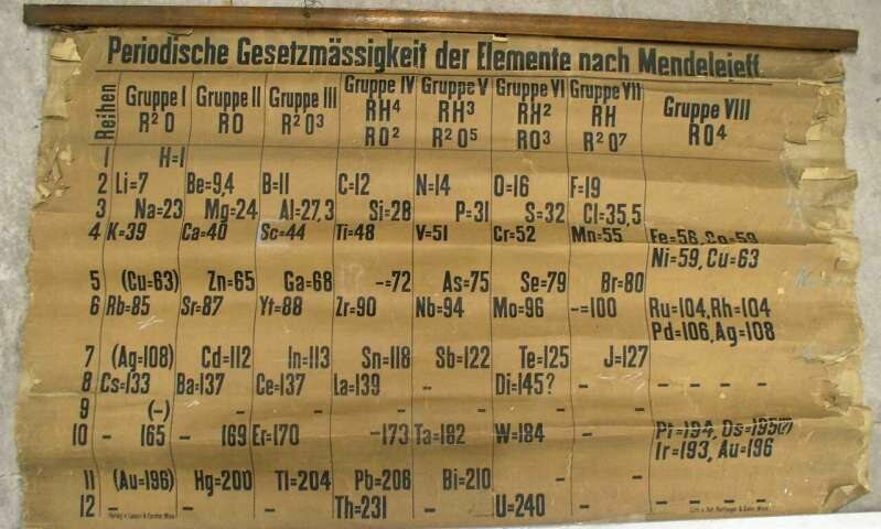 Found: A Very Old Periodic Table, Rolled Up in a Classroom