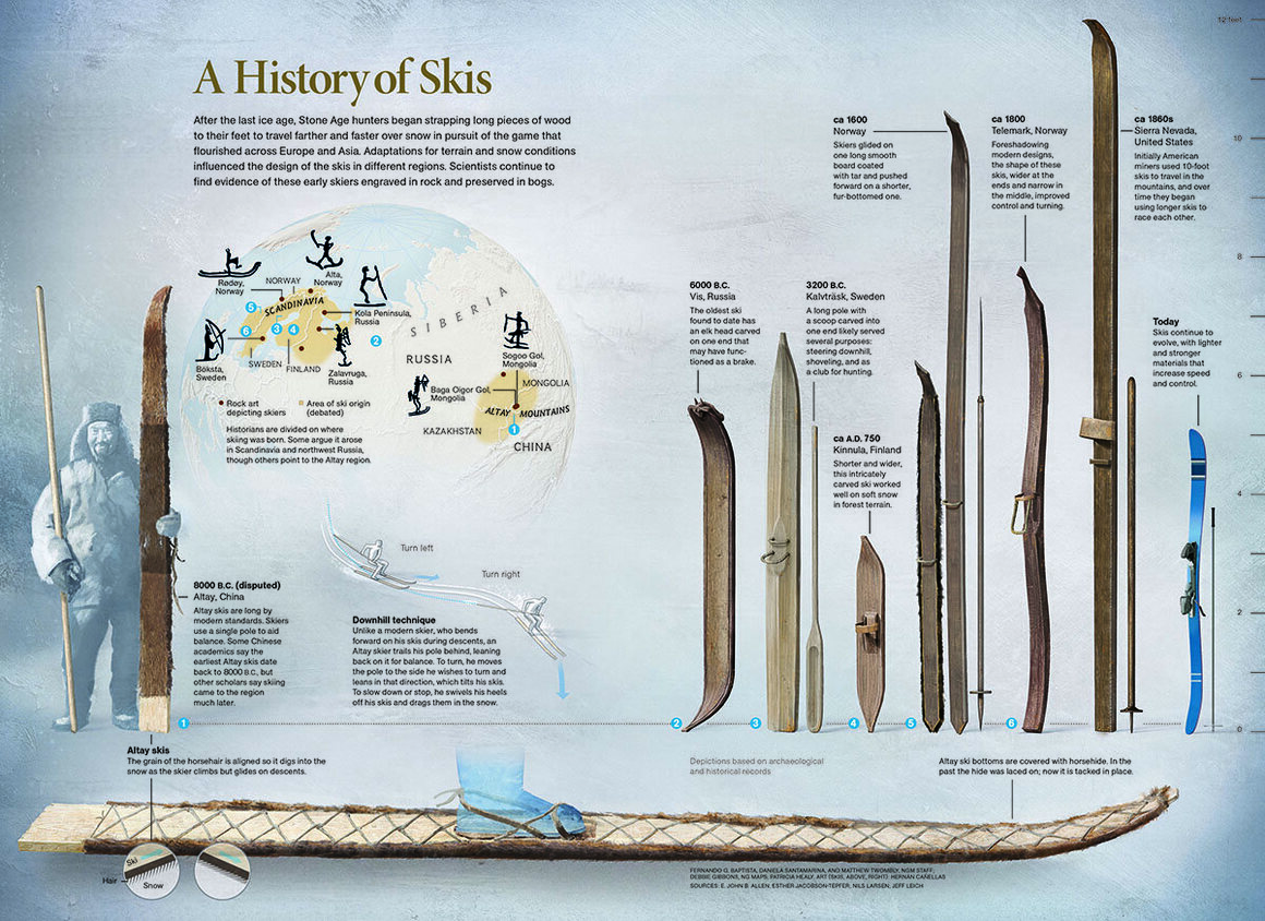 Skiing Through History, December 2013.