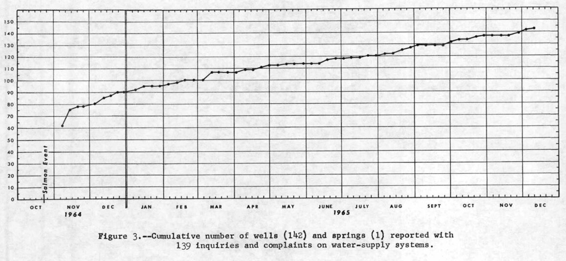 Excerpt from declassified documents showing the rate of inquiries and complaints of water well systems after the Salmon event.