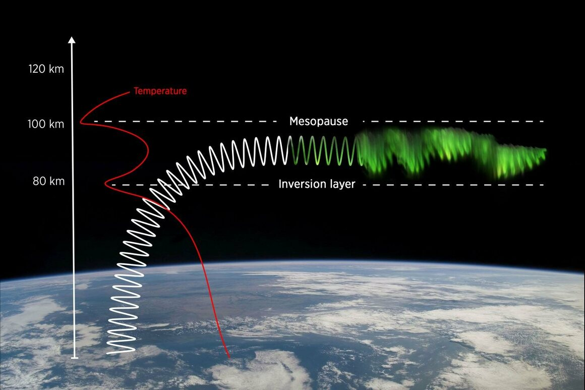 Sometimes a gravity wave rising in the atmosphere is bent to travel between the mesopause and an inversion layer, which creates the wavering auroral dunes.