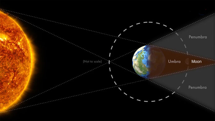 The path of the lunar eclipse.