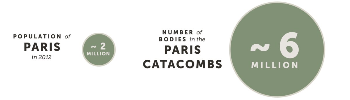Number of Bodies in the Paris Catacombs