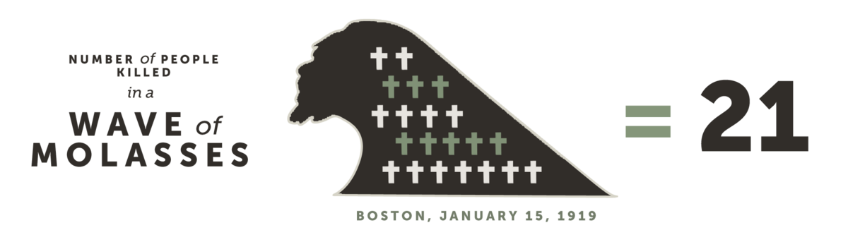 Number of People Killed by a Wave of Molasses in Boston on January 15, 1919