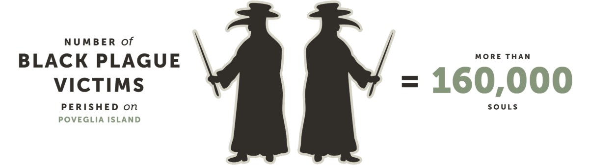 Number of Black Plague Victims Perished on Poveglia Island