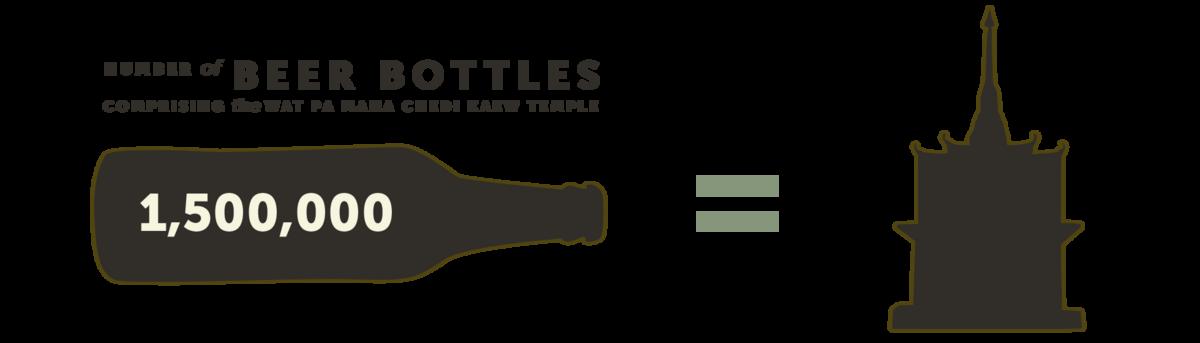 Number of Beer Bottles Comprising the Wat Pa Maha Chedi Kaew