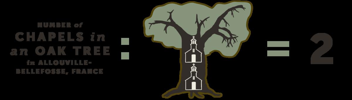 Number of chapels in a tree in Allouville-Bellefosse, France