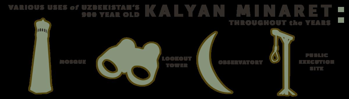 Various uses of the 900 year old Kalyan Minaret in Uzbekistan throughout the years
