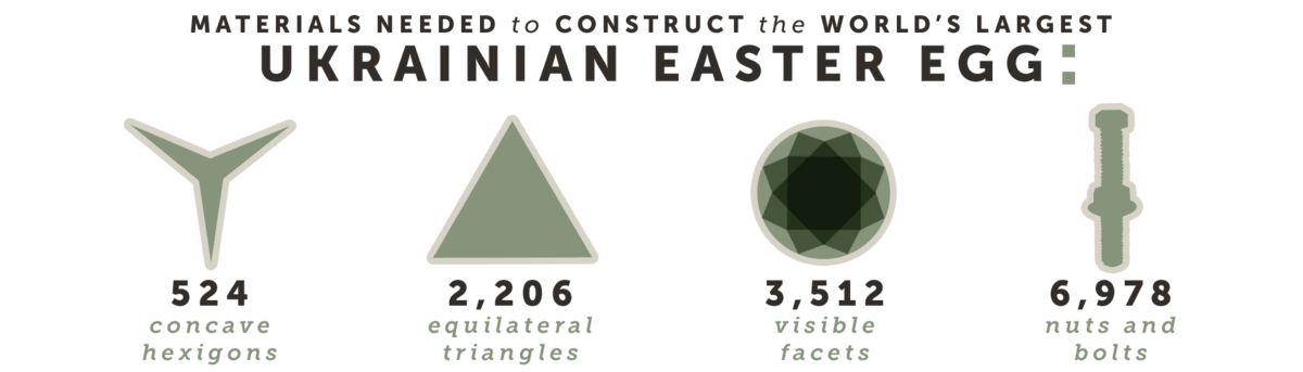 Materials needed to construct the world's largest Ukrainian Easter Egg