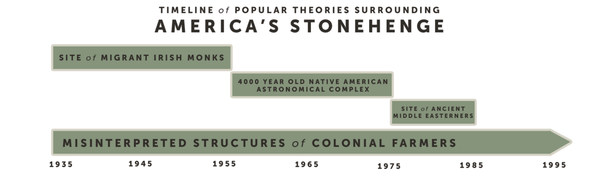 Timeline of popular theories surrounding America's Stonehenge