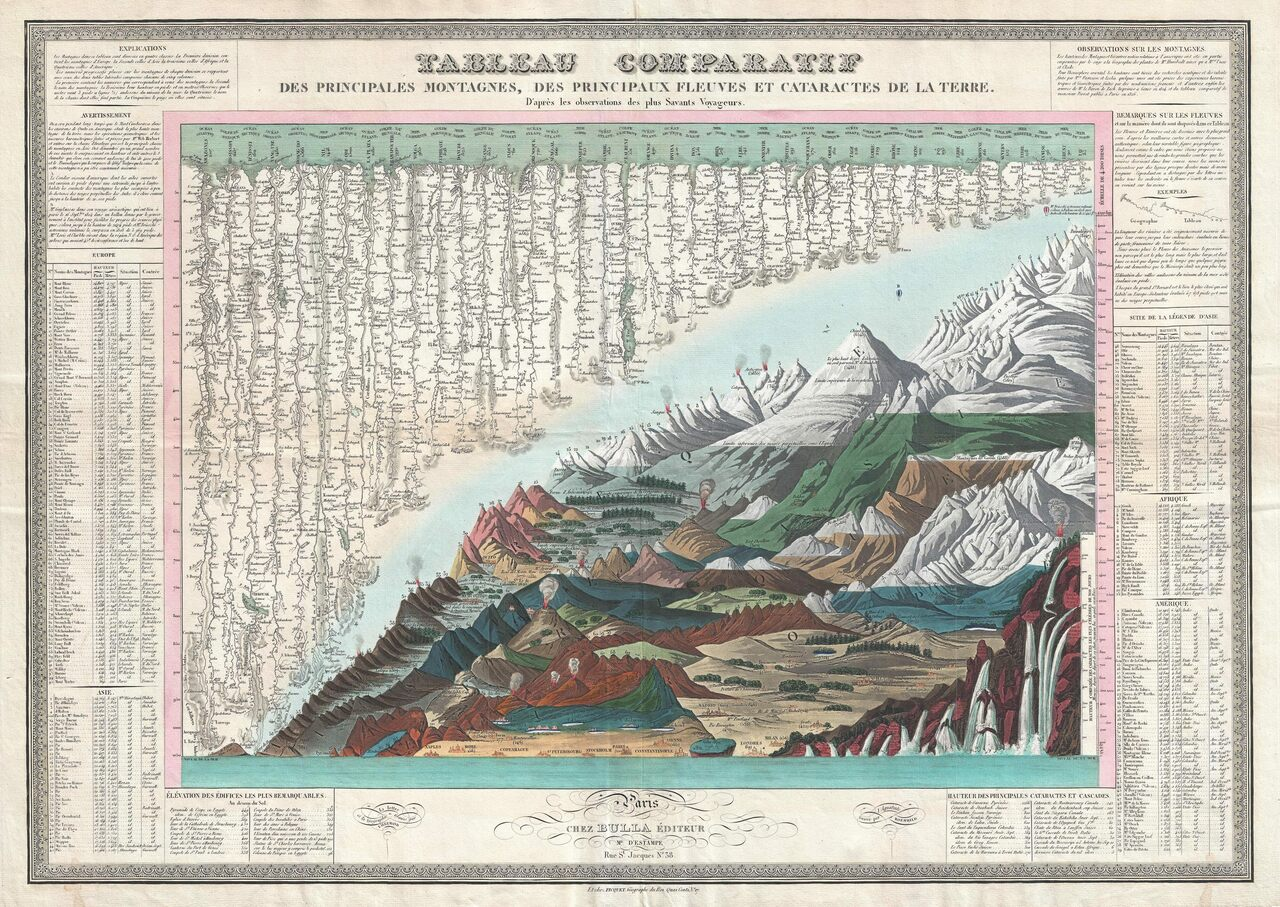 An 1829 mountain, river, and waterfall chart by J. Andriveau-Goujon.
